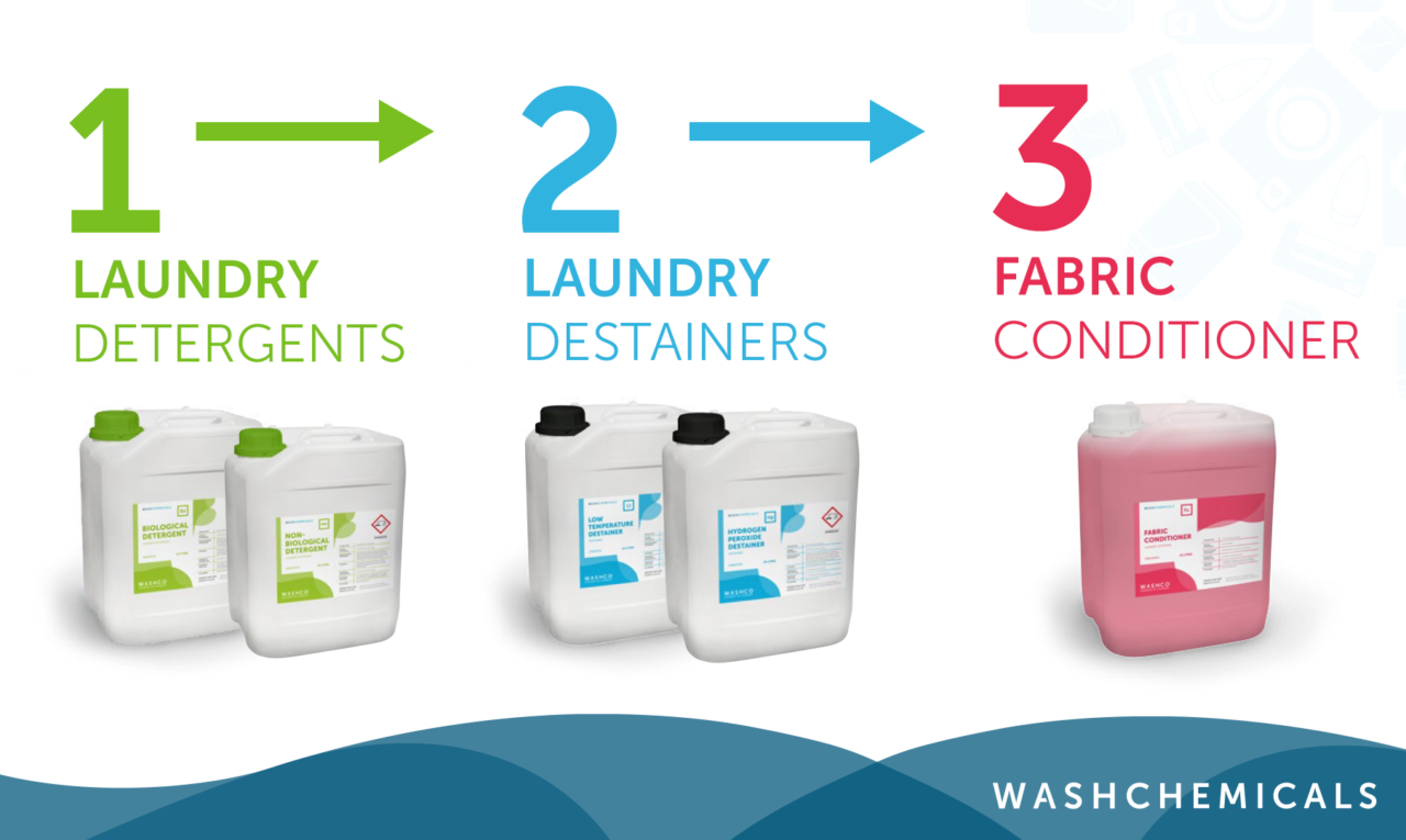 Visual representation of a three stage chemical process with pictures of the detergent, destainer and fabric conditioner